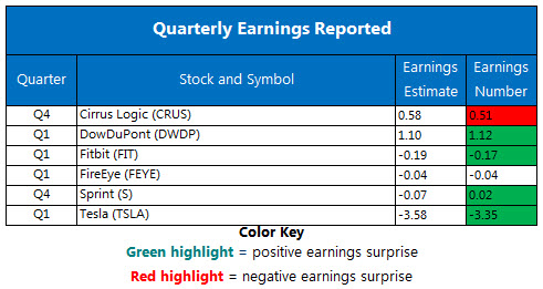 Corporate Earnings Chart May 3