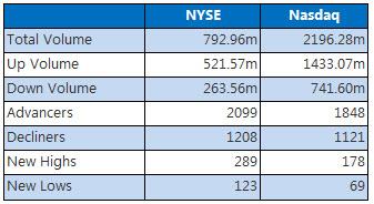 NYSE and Nasdaq May 9