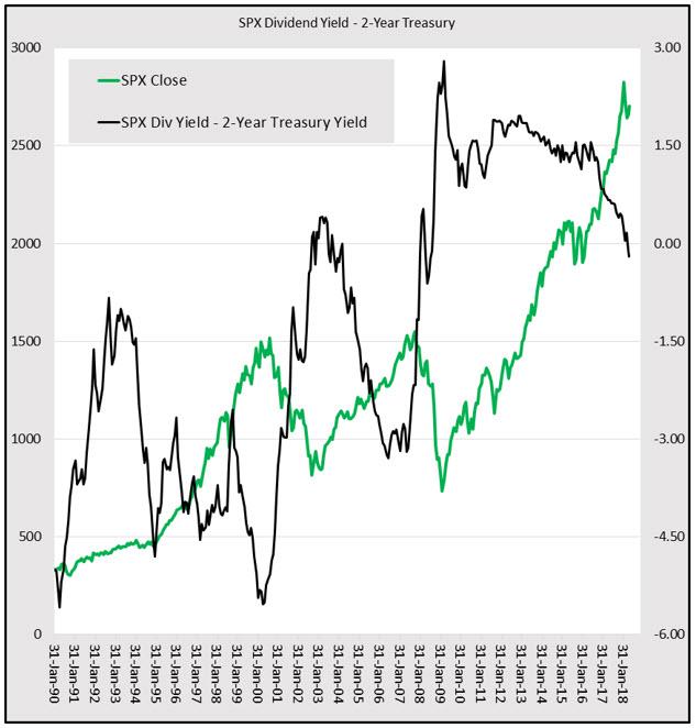 spx dividend yield vs 2-year treasury yield