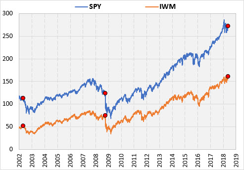 stocks after iwm leads to new highs