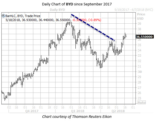 Daily Chart of BYD