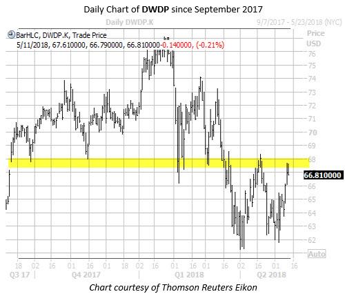 WKALT Chart DWDP May 11