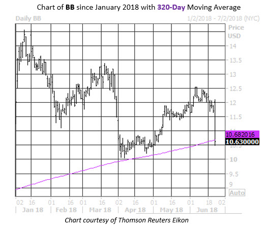 MMC Daily Chart BB