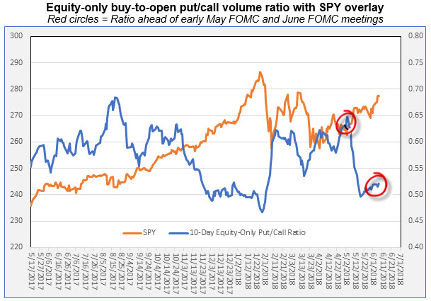 equity put call ratio ahead of fed meetings