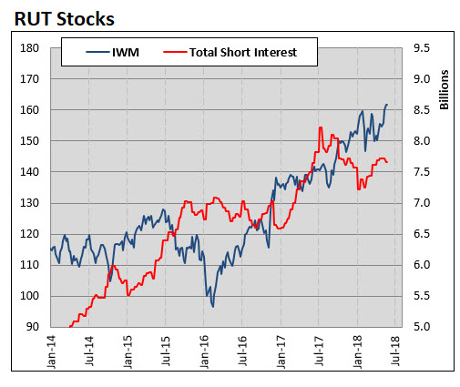 IWM short interest MMO June 4