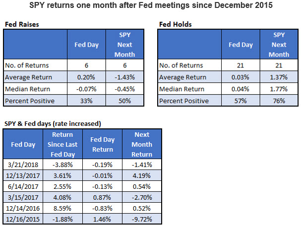 FOMC raises the target for Fed funds rate by 25bp to 1