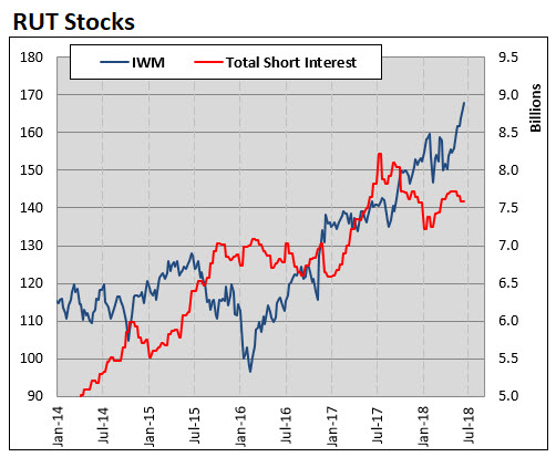 small cap stock short interest