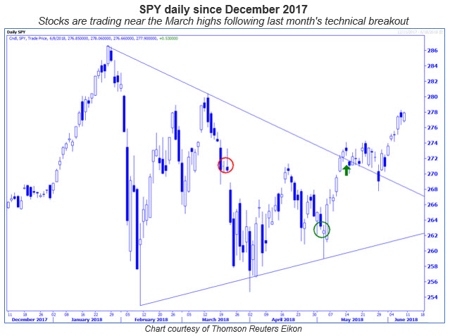 spy daily with fed meetings circled