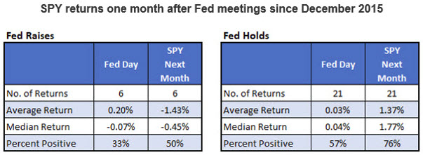 spy returns after fed meetings