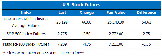2 Dow Futures Chart June 7