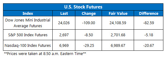 us stock futures june 28