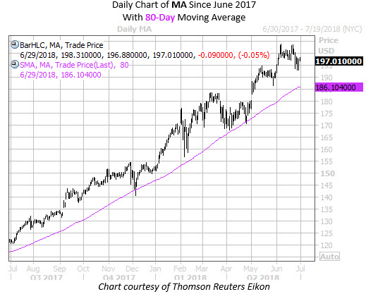 2nd Daily Chart of MA with 80MA Since June 17