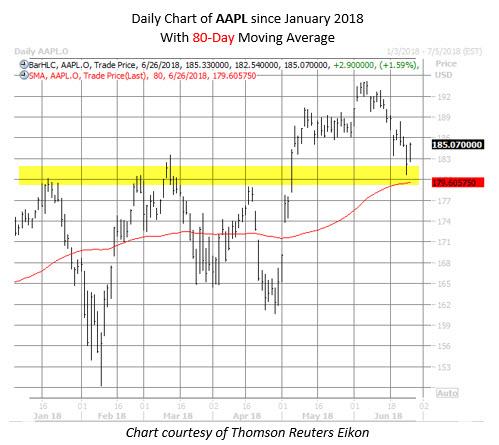 AAPL stock chart June 26