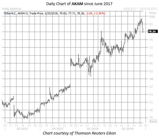 AKAM stock chart june 25