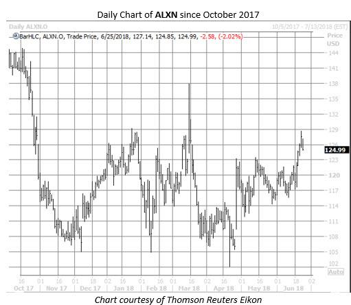 ALXN stock chart June 25