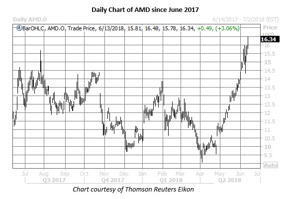 amd stock daily price chart june 13