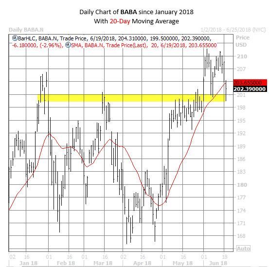 BABA stock chart june 19