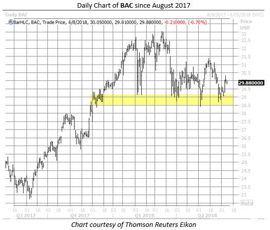 BAC stock chart june 8