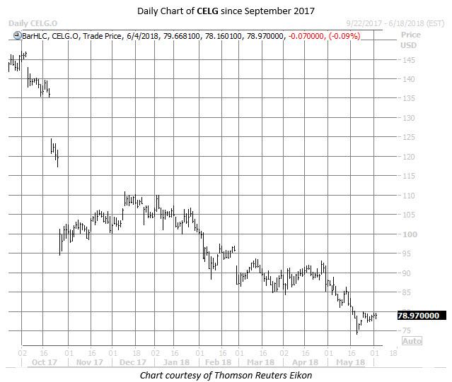 CELG stock chart june 4