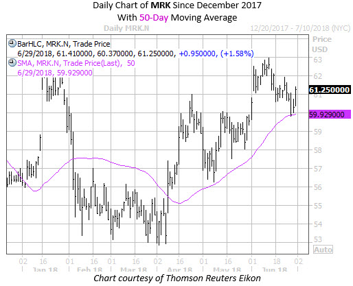 Daily Chart of MRK with 50MA Since December 17