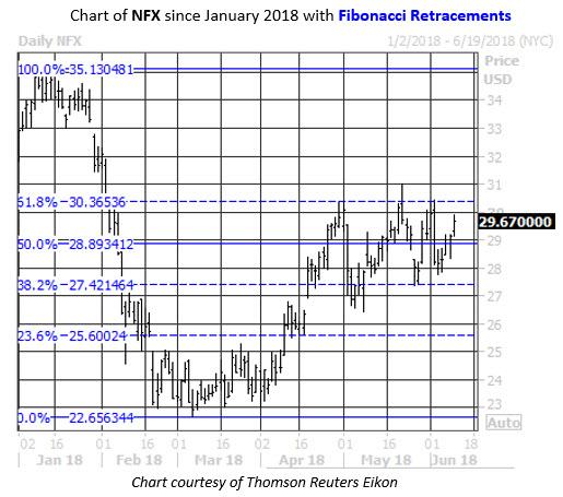 Fib Levels NFX