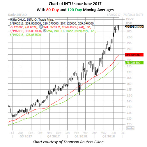 intu stock daily chart june 19
