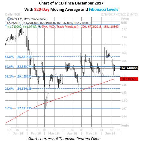 mcd stock price chart on june 22