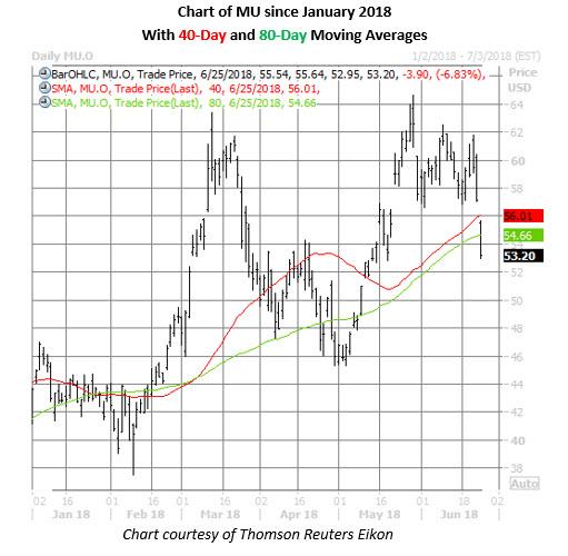 Mu Stock Price Chart On June 25