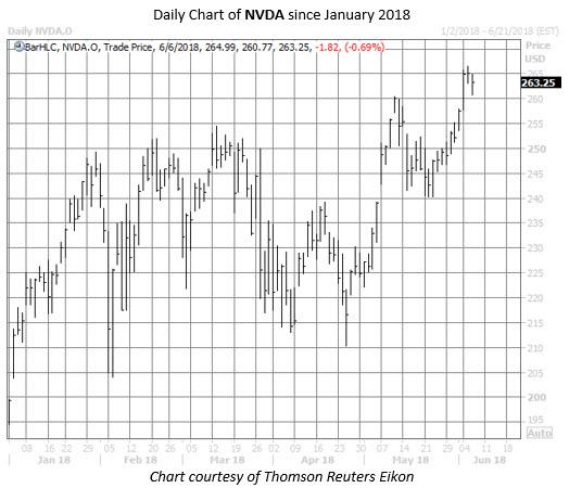 nvda stock chart june 6