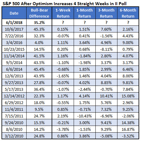 SPX after 4wk II optimism increase