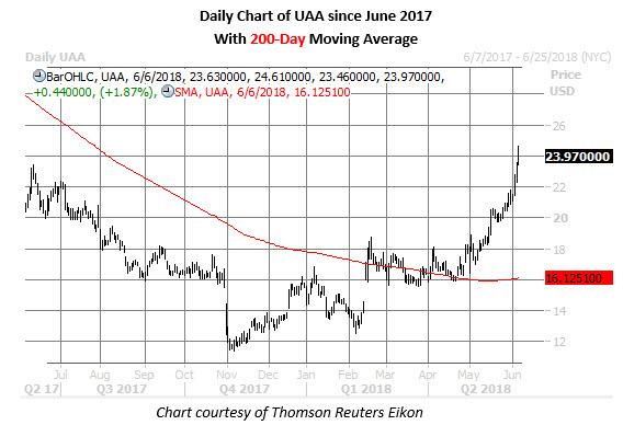 uaa stock daily chart jun 6