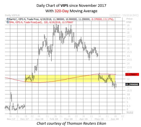 VIPS stock chart