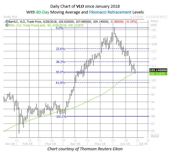 VLO stock chart june 28