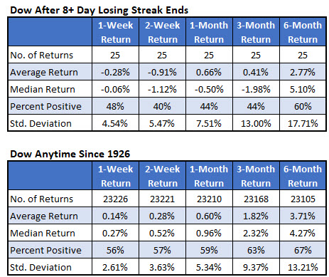 IotW Chart 1 Dow Losing Streak