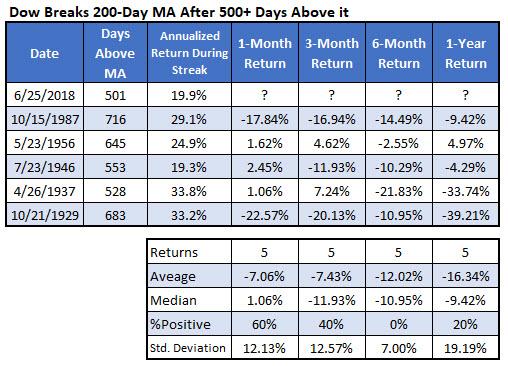 IotW Chart 3 Dow Losing Streak