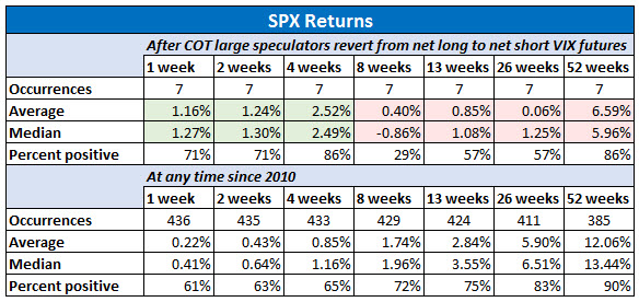 spx returns after cot large specs revert to net short vix futures