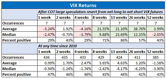 vix returns after cot large specs revert to net short vix futures