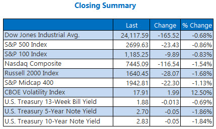 closing indexes summary june 27