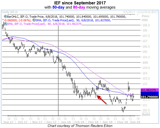 ief daily chart ahead of june fed meeting