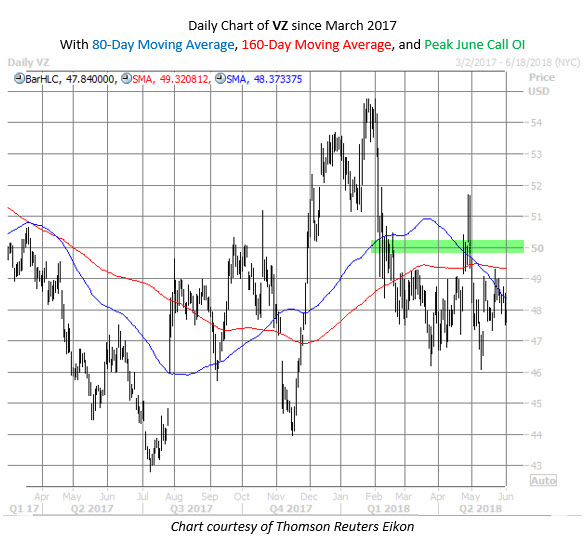 VZ chart for June 3 CotW