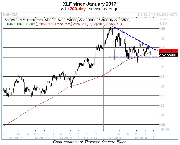 xlf descending triangle chart