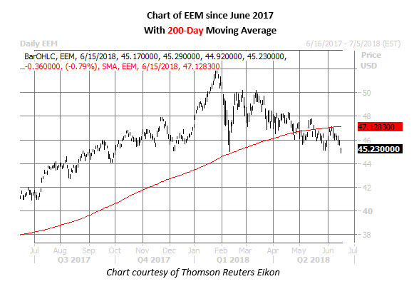 eem daily chart june 15