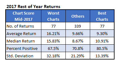 2017 rest of year returns