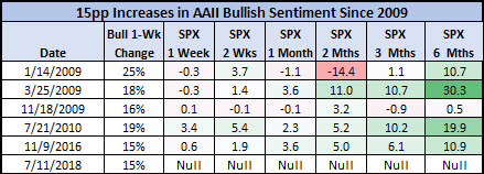 AAII sentiment signals since 2009
