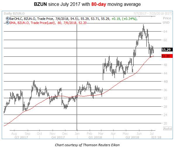 bzun 80-day buy signal