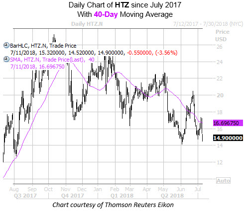 Daily Chart of HTZ with 40MA