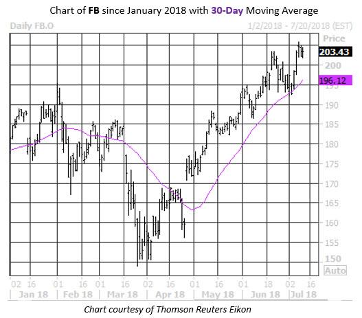 FB Stock Chart Sectors