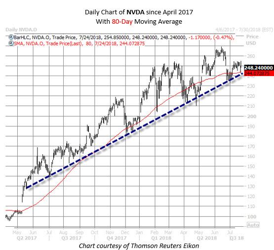 Nvda Stock Chart July 24