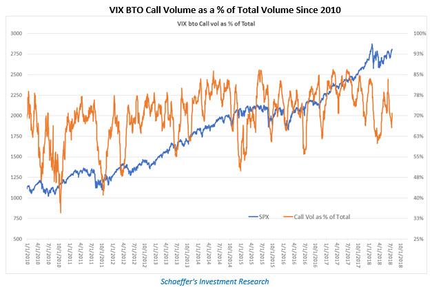 vix options since 2010
