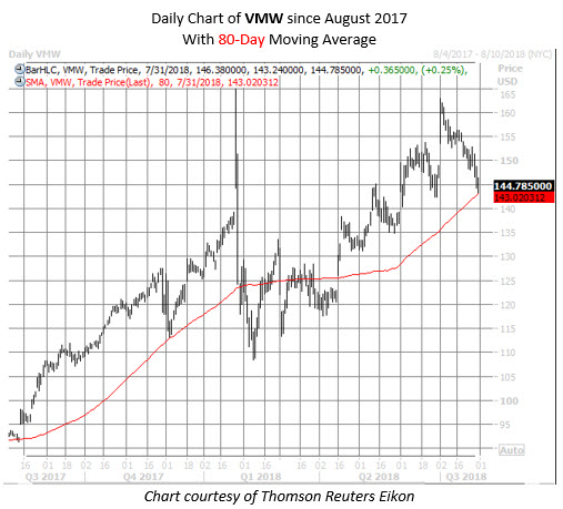 VMW stock chart july 31